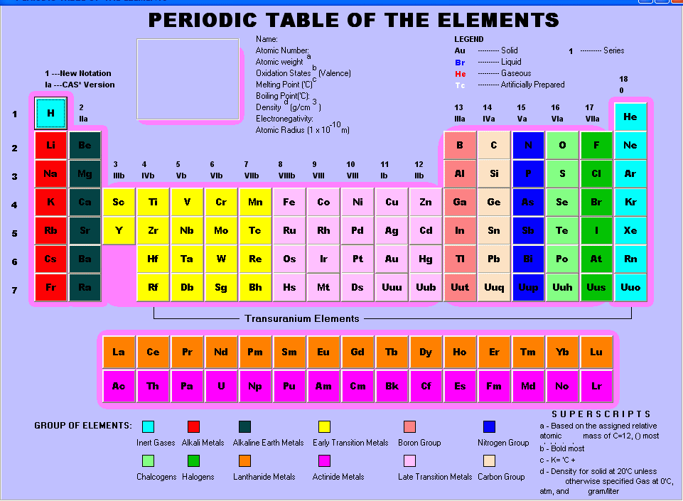 Periodic Table Of Element 10 Architecture World